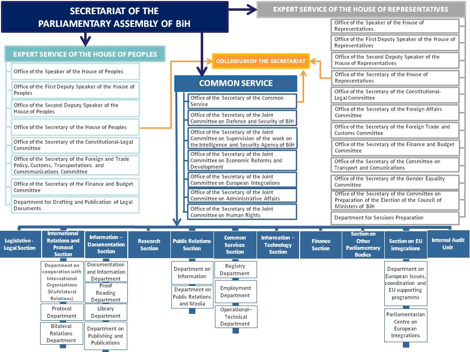 Organizational chart altavistaventures Image collections